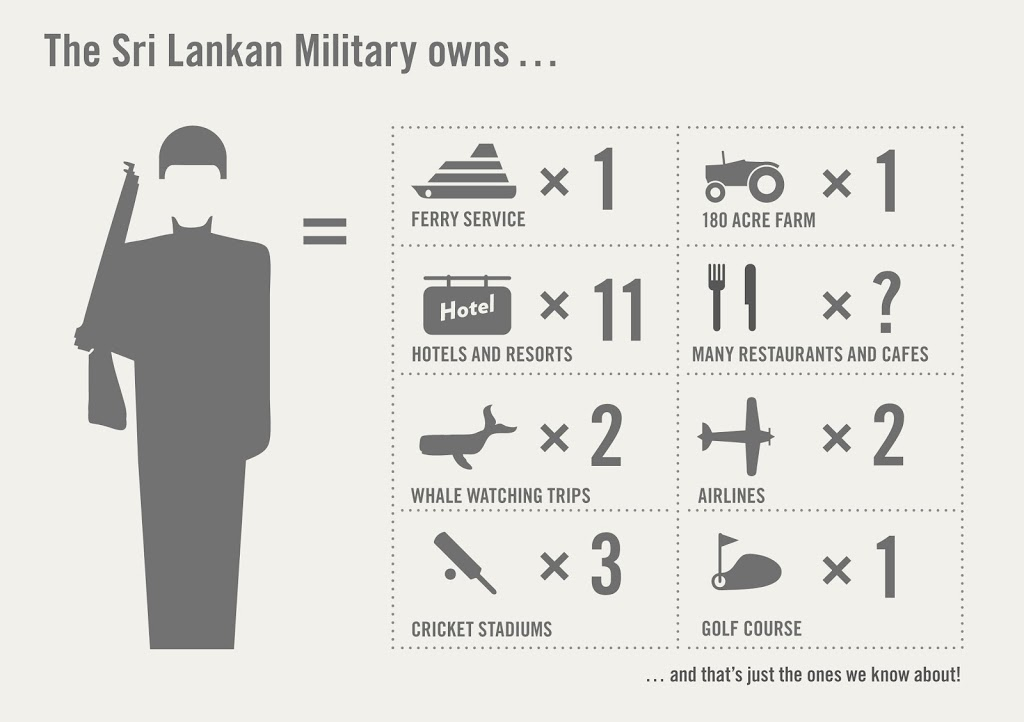 Infographie : gracieusement mise à disposition par Sri Lanka Campaign For Peace And Justice