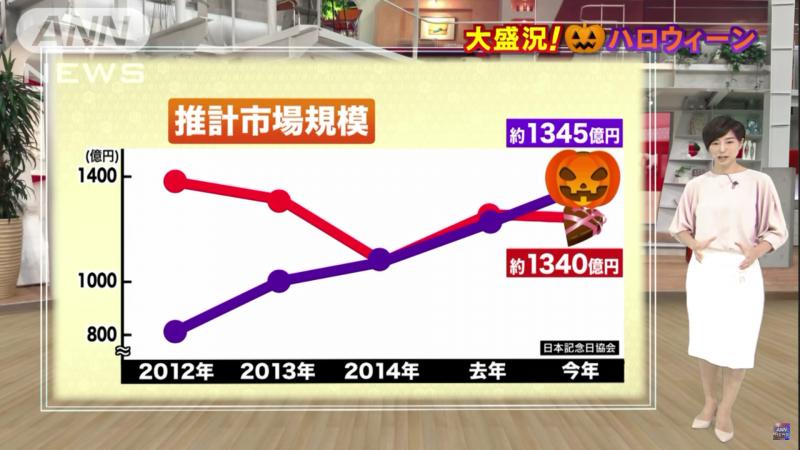 Halloween in Japan is big business.
