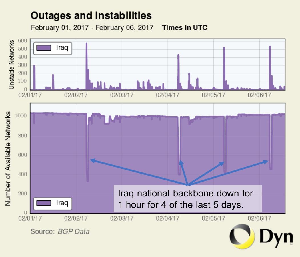 Why Are We Still Doing This?': Iraq Shuts Down Internet to Prevent