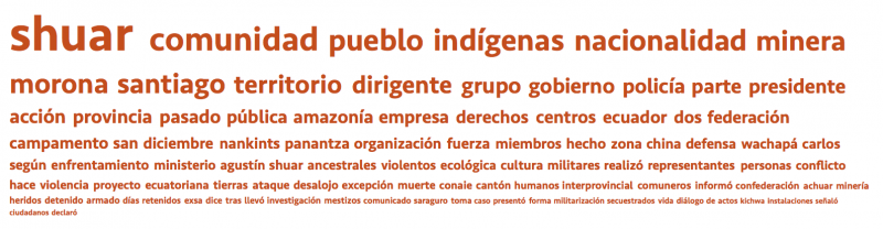 """Mots dominants dans 697 articles publiés entre mai 2016 et juin 2017 mentionnant le terme «Shuar» collectés dans le cadre de quatre recherches de Media Cloud dans les médias équatoriens en espagnol. (<a href=""""https://dashboard.mediacloud.org/#query/[&quot;Shuar&quot;]/[{&quot;sets&quot;:[8876584,8877038,9353686,9360826]}]/[&quot;2016-04-05&quot;]/[&quot;2017-04-04&quot;]/[{&quot;uid&quot;:3,&quot;name&quot;:&quot;Shuar&quot;,&quot;color&quot;:&quot;e14c11&quot;}]"""">Consulter la recherche originale</a>; <a href=""""https://newsframes.globalvoices.org/wp-content/uploads/2017/08/shuar-cloud2.png"""">Agrandir l'image</a>)."""