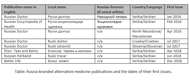 Data displaying the names of alternative medicine magazines branded as Russian with dates of first issue.