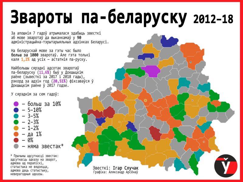 Le bilan est piteux : peu de régions dépassent les 5% de réponses en biélorusse.