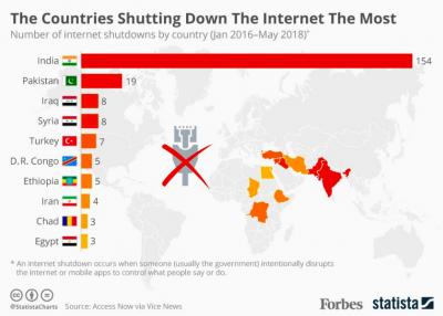 L'Inde arrive nettement en tête des pays ayant le plus fermé l'accès à internet, suivie du Pakistan.