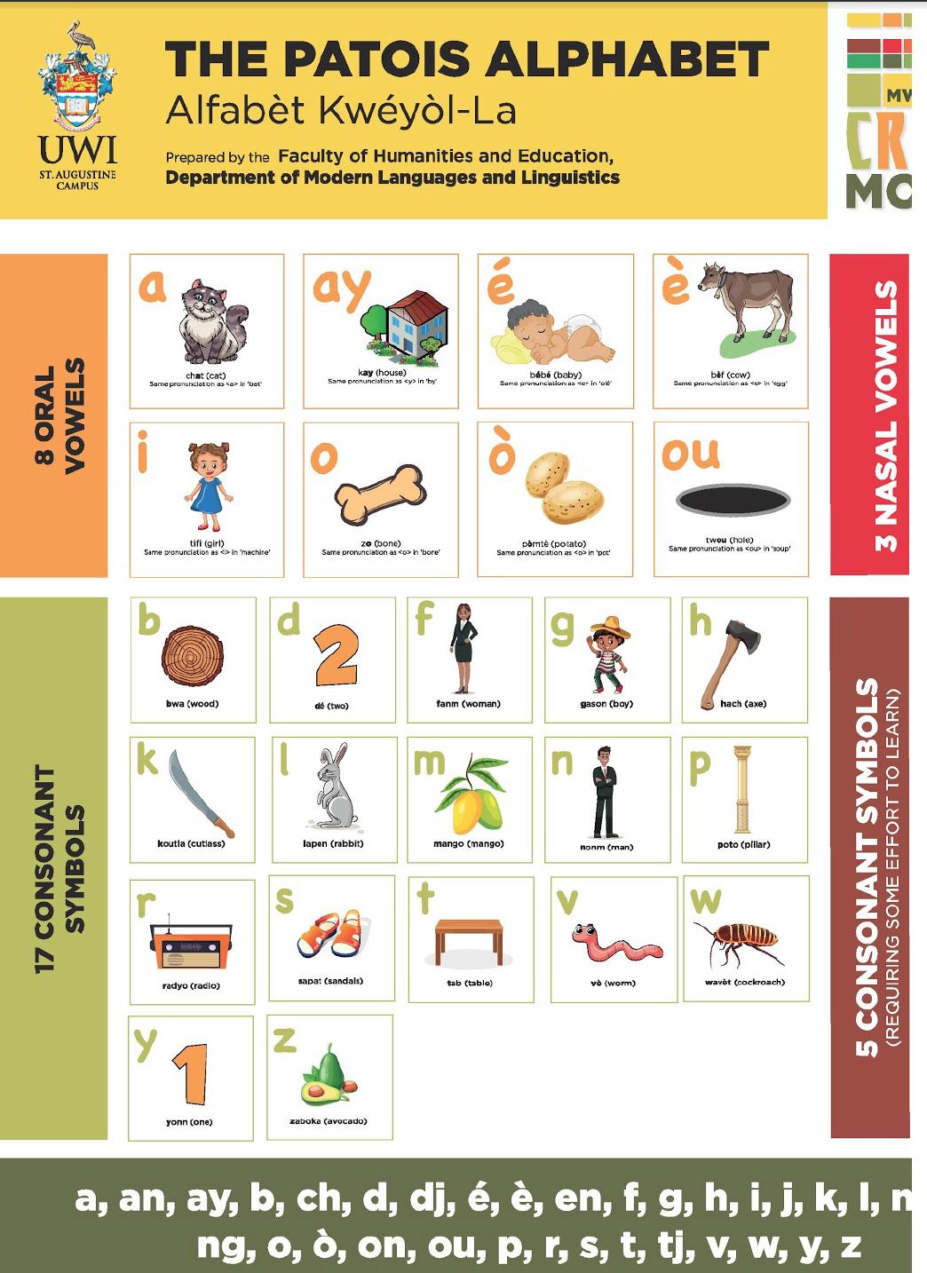 tableau de l'alphabet Patois avec un exemple de mot illustré pour chaque lettre