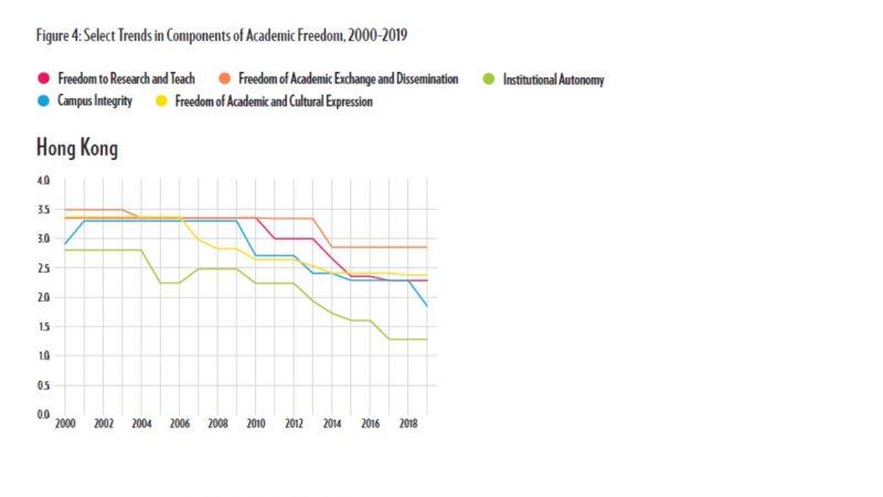 Graphique montrant les tendances à la baisse dans tous les domaines de la liberté académique