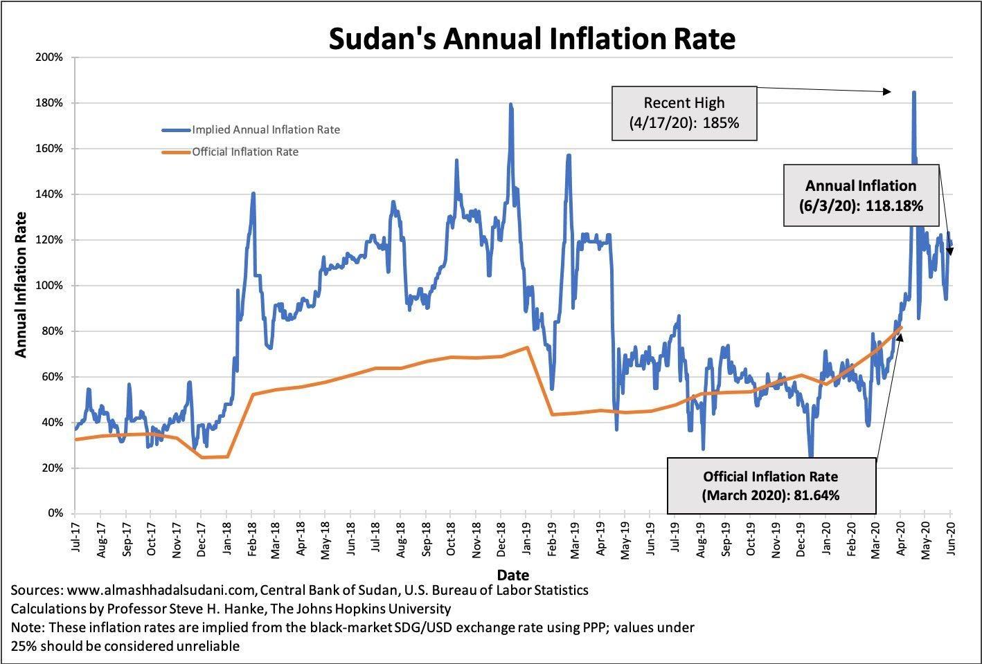 Le taux d'inflation au Soudan est en augmentation constante depuis 2017, le taux annuel atteignant plus de 118% en mars 2020.