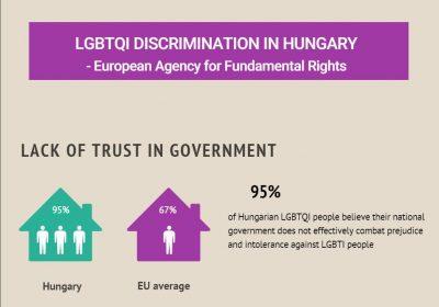 Extrait d'une infographie sur les discriminations touchant les personnes LGBTI en Hongrie, montrant que 95% de ces personnes ne font pas confiance au gouvernement.