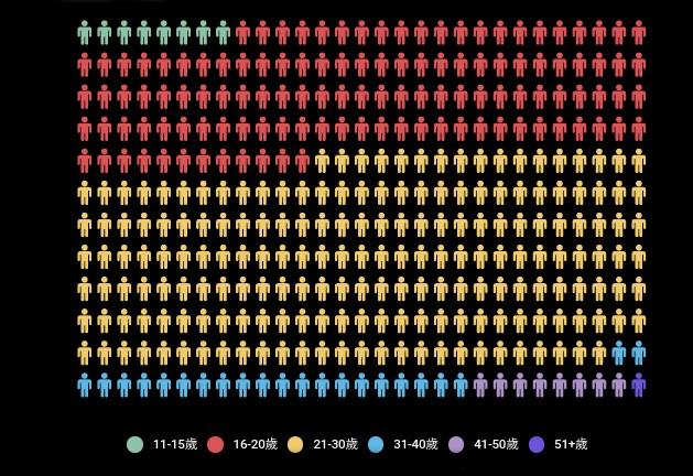 Infographie où de petits personnages de différentes couleurs représentent le nombre de personnes interpellées par tranche d'âge.