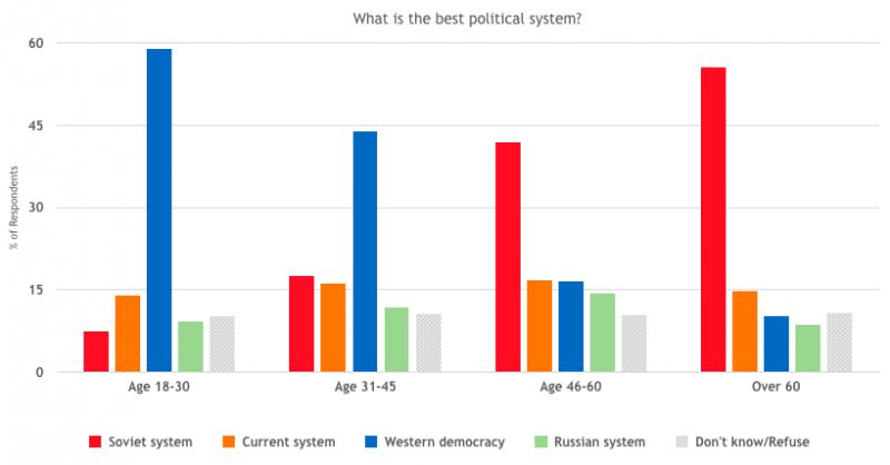 Le système occidental et soviétique arrivent en tête des modèles politiques désirés par les Bélarusses, avec un fossé générationnel important.