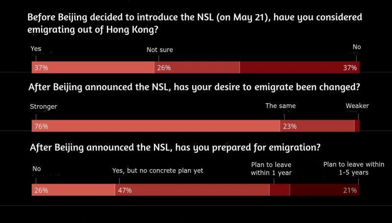 L'image représente les résultats d'un sondage exprimées en pourcentage. Les questions écrites en blanc reposent sur un fond noir et les pourcentages sont inscrits en rouge.