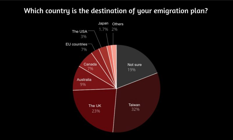 L'image représente les résultats d'un sondage sur les destinations désirées pour l'émigration par les Hongkongais, sous la forme d'un camembert, sur un fond noir.