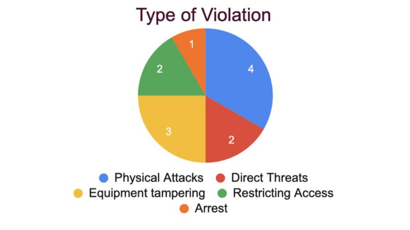 Type of Violation in October 2020. Image via Groundviews
