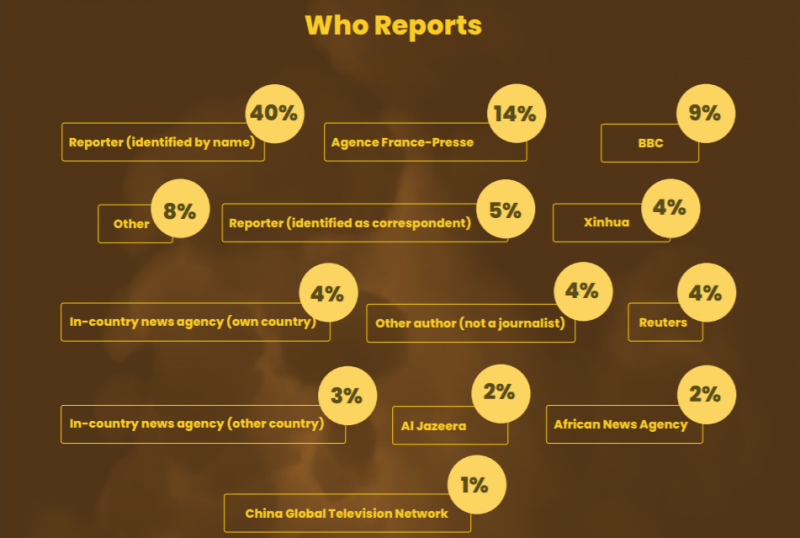 How African Media Covers Africa 2021 report- Statistics on the percent of stories by author