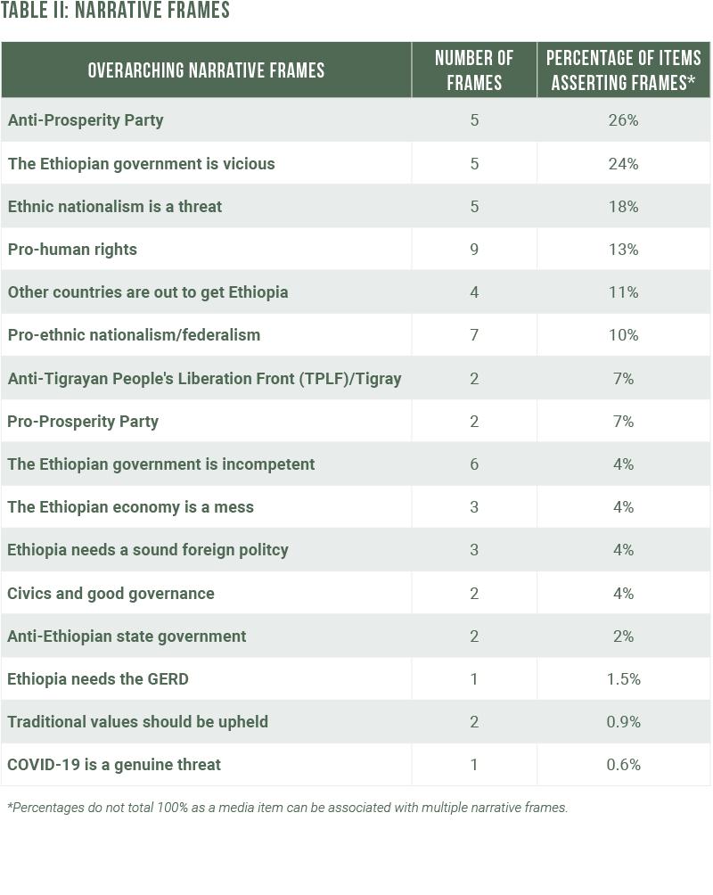 Table 2 Narratives Ethiopia CMO 2021