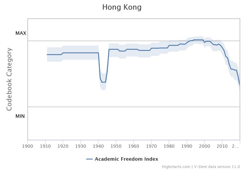 Courbe de l'indice de Hong Kong présentant une forte dépression entre 1940 et 1950, puis à partir de 2010.