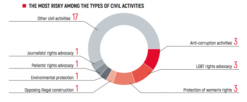 Infographic showing the most risky activities for civil society in Ukraine.