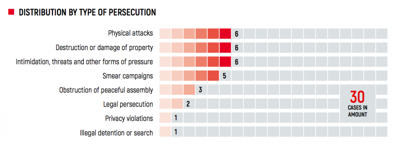 types of persecution_zmina