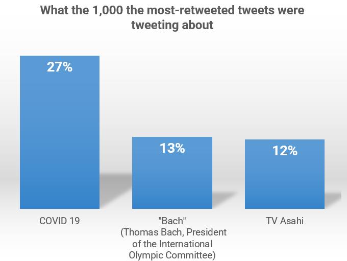 1000 most retweeted tweets