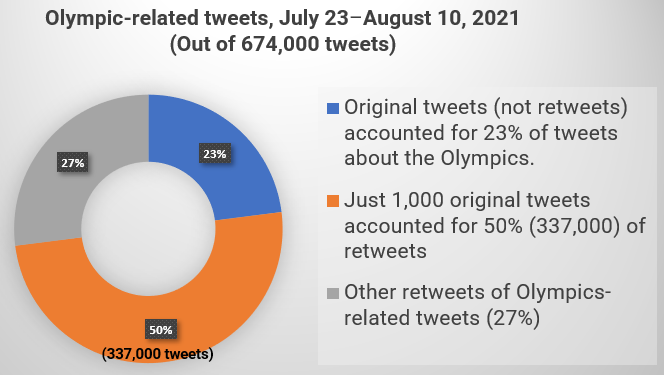 Olympic-related tweets, July 23–August 10, 2021
